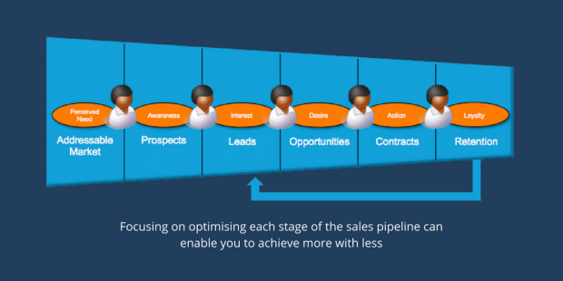 What does the sales pipeline tell you about your business?