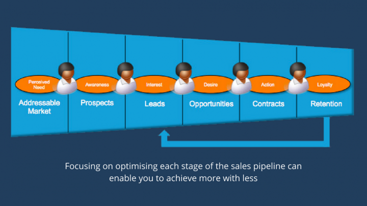 sales pipeline growth