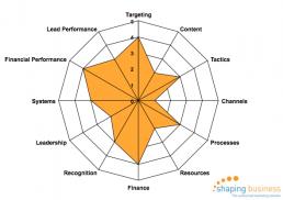 Lead generation benchmark