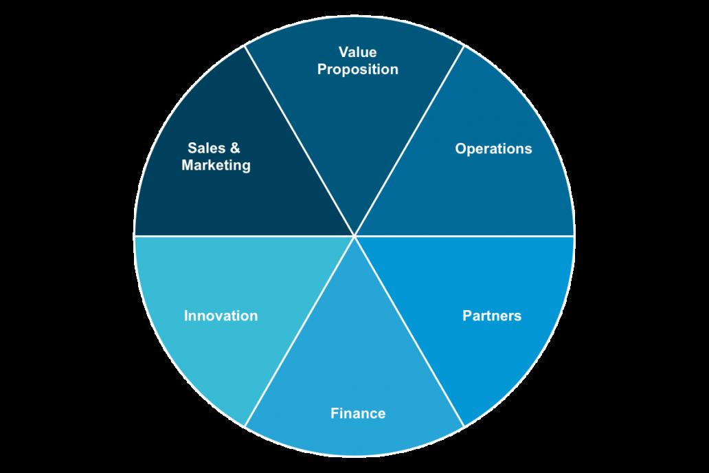 business value creation framework