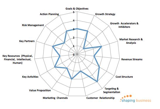 strategic benchmarking
