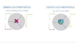 Creating and building a value proposition customer profile