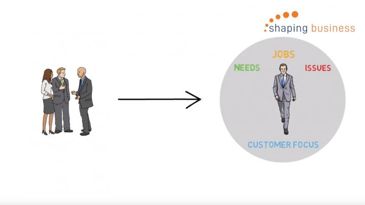 Customer value proposition design and development